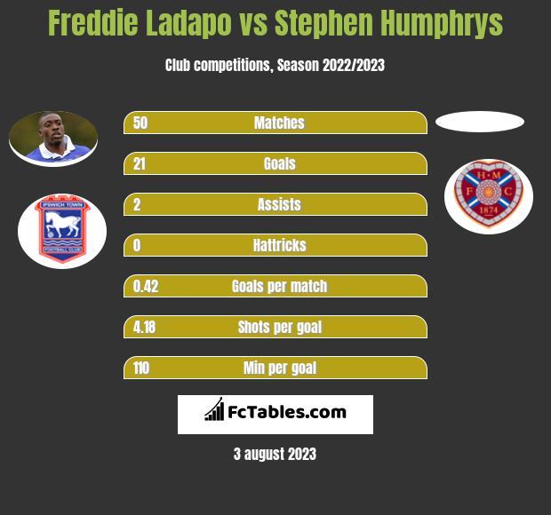 Freddie Ladapo vs Stephen Humphrys h2h player stats