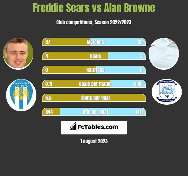 Freddie Sears vs Alan Browne h2h player stats