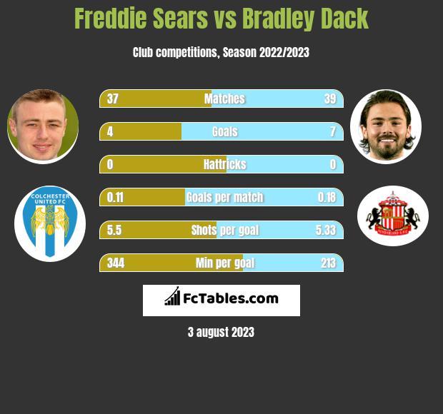 Freddie Sears vs Bradley Dack h2h player stats