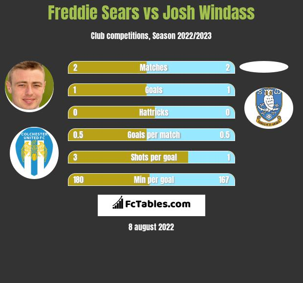 Freddie Sears vs Josh Windass h2h player stats