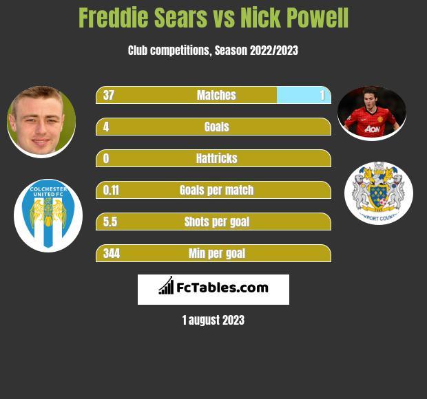 Freddie Sears vs Nick Powell h2h player stats