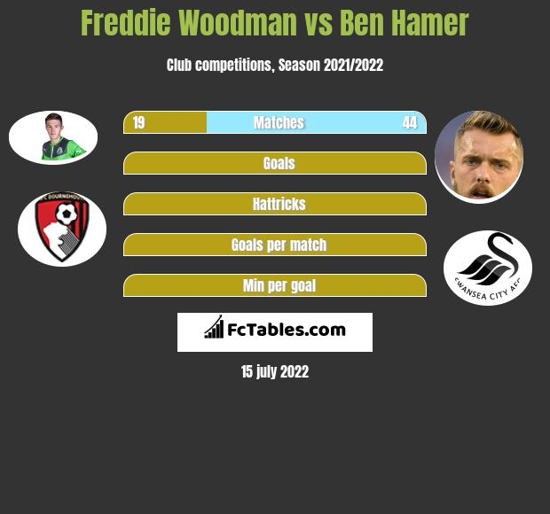 Freddie Woodman vs Ben Hamer infographic