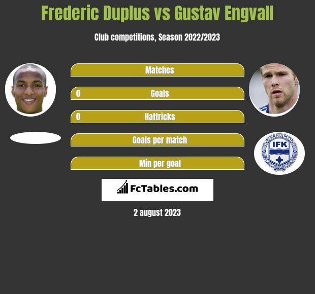 Frederic Duplus vs Gustav Engvall h2h player stats
