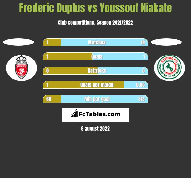 Frederic Duplus vs Youssouf Niakate h2h player stats