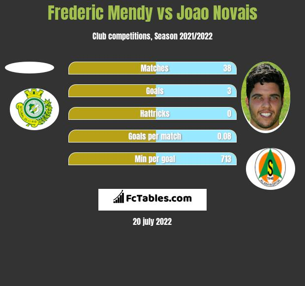 Frederic Mendy vs Joao Novais h2h player stats