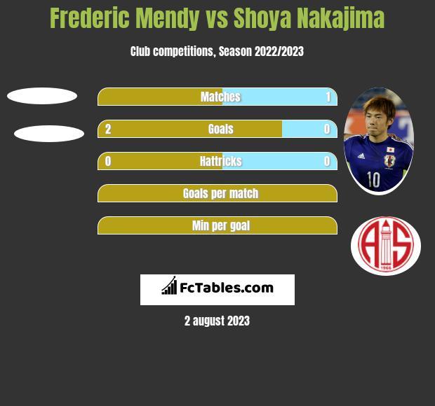 Frederic Mendy vs Shoya Nakajima h2h player stats