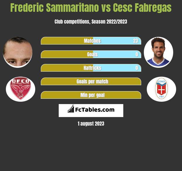Frederic Sammaritano vs Cesc Fabregas infographic