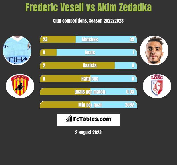 Frederic Veseli vs Akim Zedadka infographic