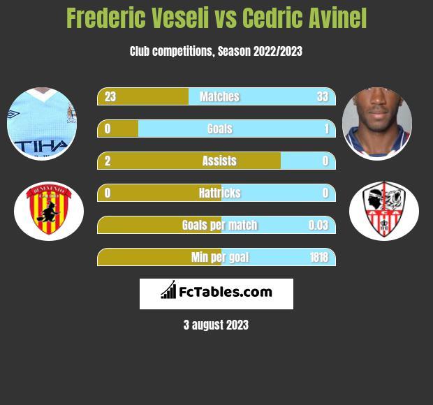 Frederic Veseli vs Cedric Avinel infographic