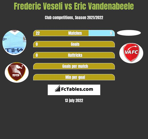 Frederic Veseli infographic statistics for Grenoble