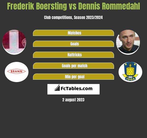 Frederik Boersting vs Dennis Rommedahl infographic