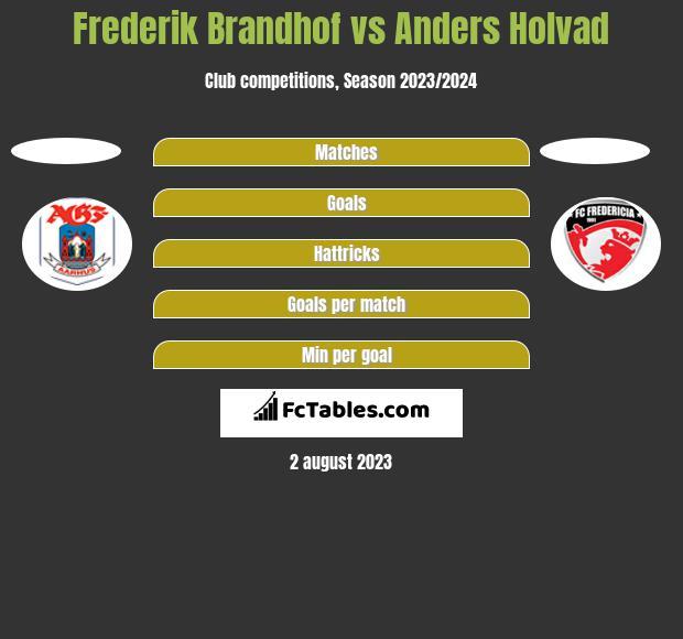 Frederik Brandhof vs Anders Holvad h2h player stats