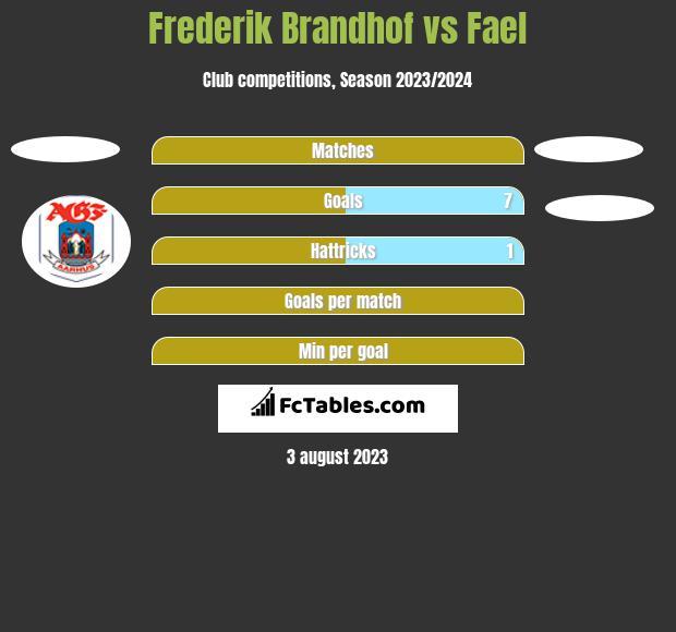 Frederik Brandhof vs Fael h2h player stats