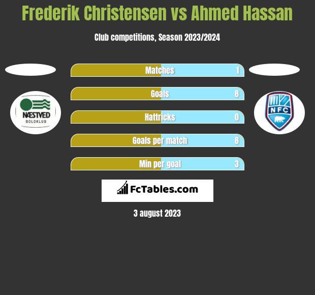 Frederik Christensen vs Ahmed Hassan h2h player stats