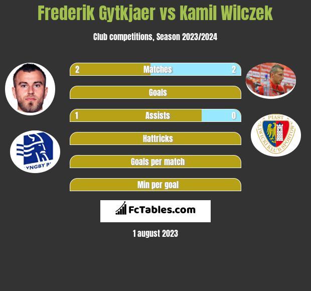 Frederik Gytkjaer vs Kamil Wilczek h2h player stats