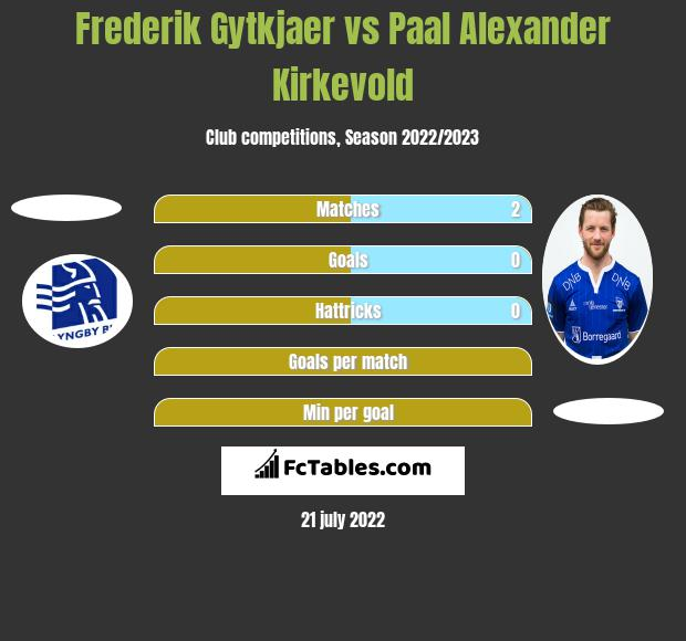 Frederik Gytkjaer vs Paal Alexander Kirkevold h2h player stats