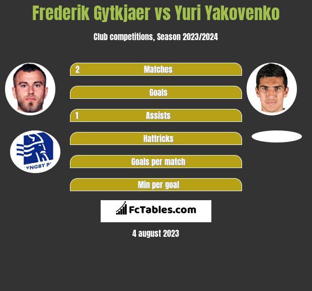Frederik Gytkjaer vs Yuri Yakovenko h2h player stats