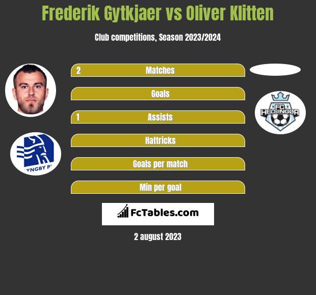 Frederik Gytkjaer vs Oliver Klitten h2h player stats
