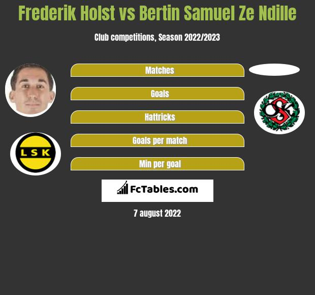 Frederik Holst Vs Bertin Samuel Ze Ndille Compare Two Players Stats 2020