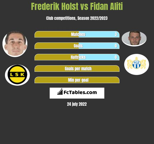 Frederik Holst infographic statistics for Kalmar FF