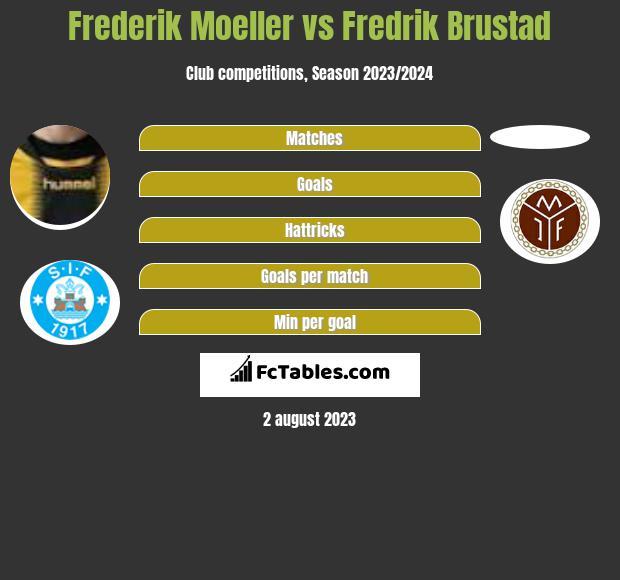 Frederik Moeller vs Fredrik Brustad h2h player stats