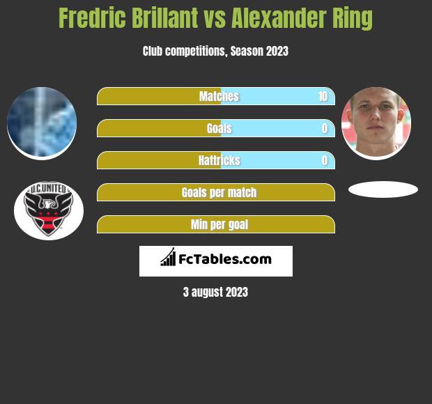 Fredric Brillant vs Alexander Ring h2h player stats