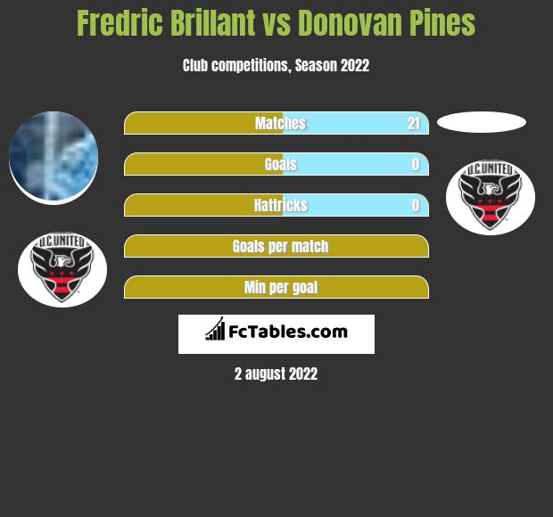 Fredric Brillant vs Donovan Pines infographic