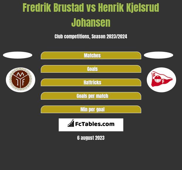 Fredrik Brustad vs Henrik Kjelsrud Johansen h2h player stats