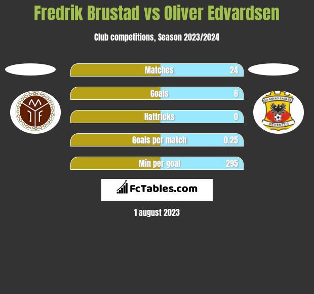 Fredrik Brustad vs Oliver Edvardsen h2h player stats