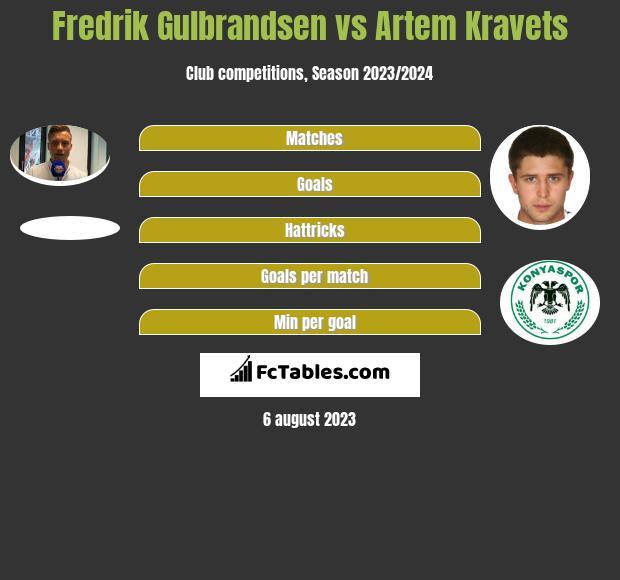 Fredrik Gulbrandsen vs Artem Kravets h2h player stats