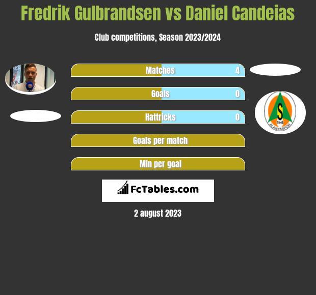 Fredrik Gulbrandsen vs Daniel Candeias h2h player stats