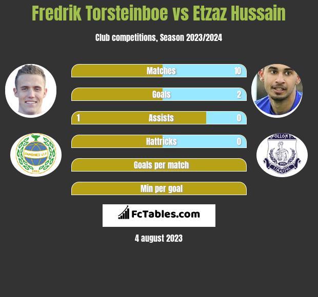 Fredrik Torsteinboe vs Etzaz Hussain h2h player stats