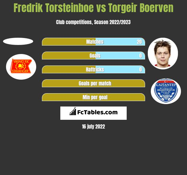 Fredrik Torsteinboe vs Torgeir Boerven h2h player stats