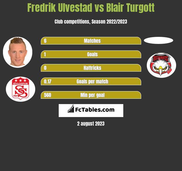 Fredrik Ulvestad vs Blair Turgott h2h player stats