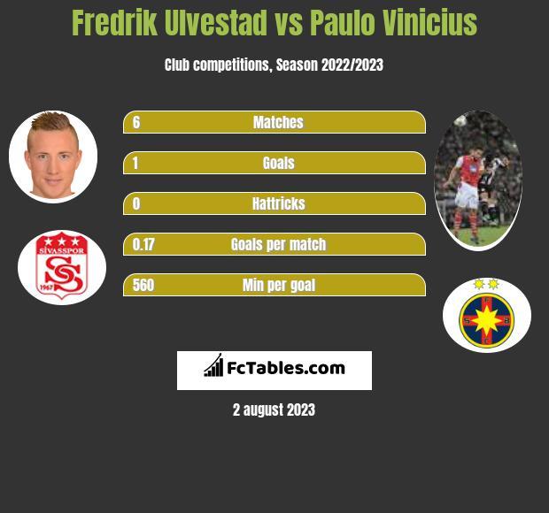 Fredrik Ulvestad vs Paulo Vinicius h2h player stats