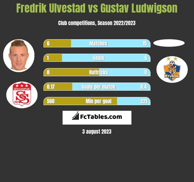 Fredrik Ulvestad vs Gustav Ludwigson h2h player stats