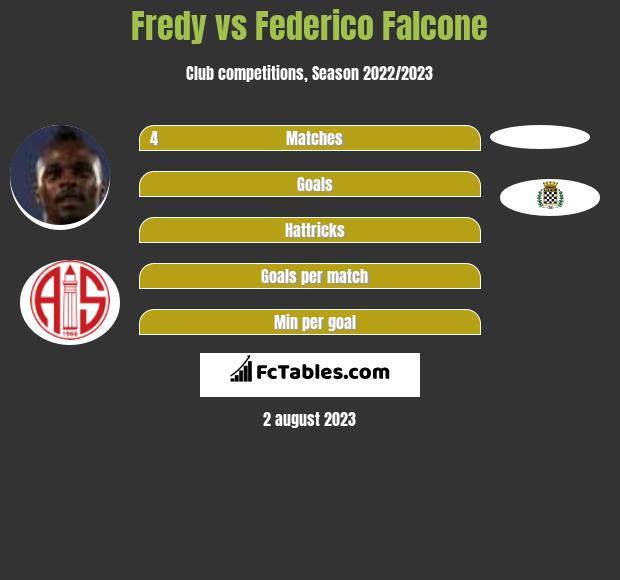 Fredy vs Federico Falcone h2h player stats