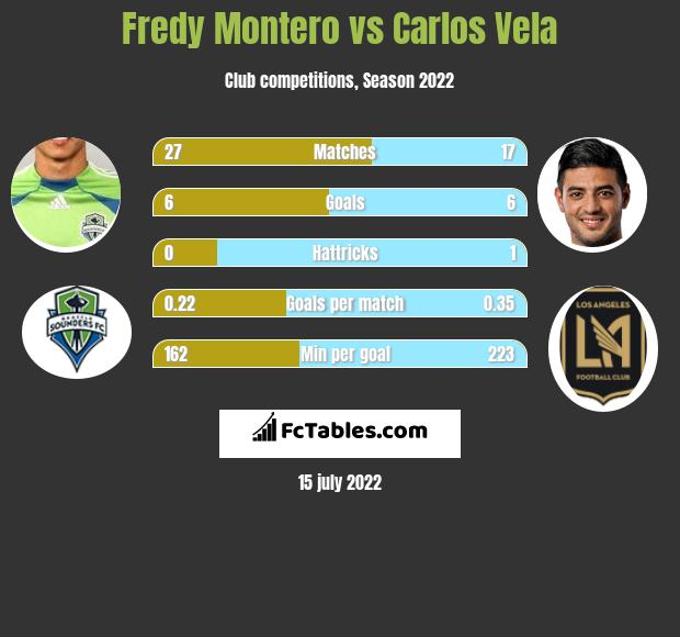 Fredy Montero vs Carlos Vela h2h player stats