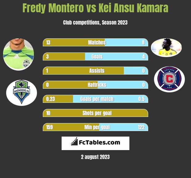 Fredy Montero vs Kei Ansu Kamara h2h player stats