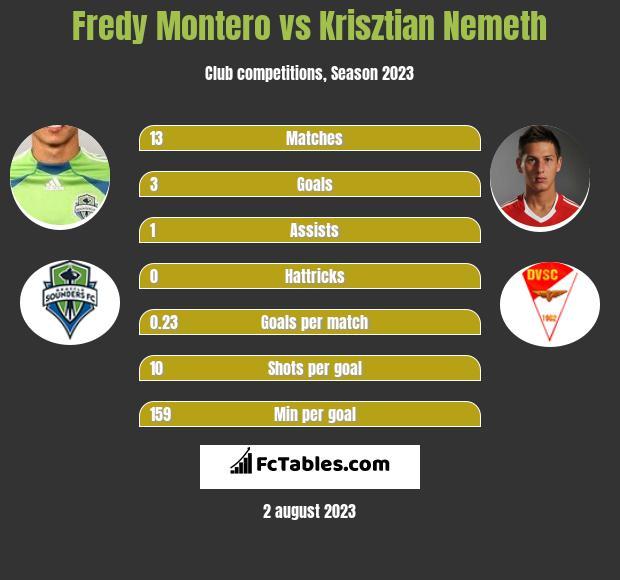 Fredy Montero vs Krisztian Nemeth h2h player stats