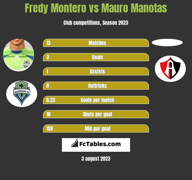 Fredy Montero vs Mauro Manotas infographic