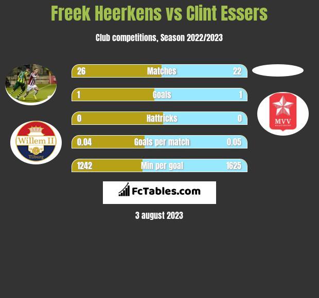 Freek Heerkens vs Clint Essers infographic