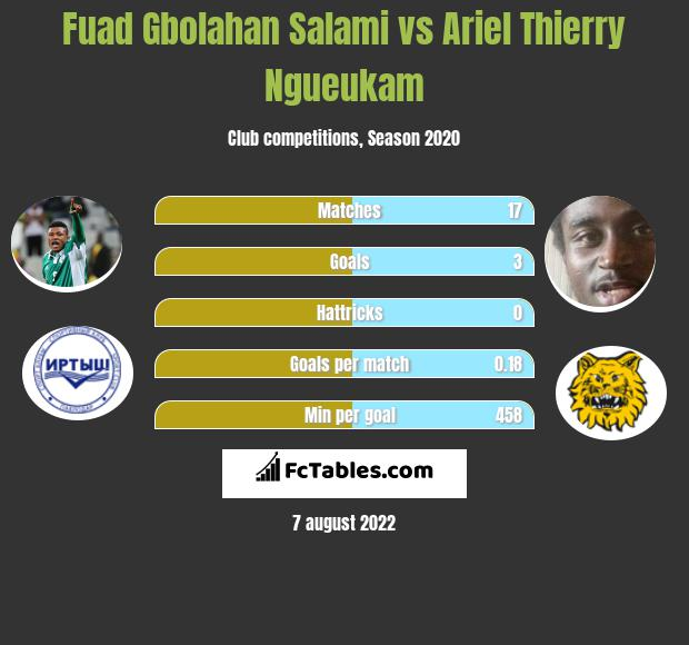 Fuad Gbolahan Salami vs Ariel Thierry Ngueukam h2h player stats