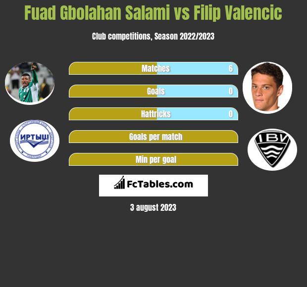 Fuad Gbolahan Salami vs Filip Valencic h2h player stats