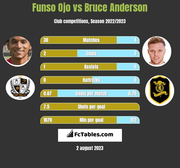 Funso Ojo vs Bruce Anderson infographic