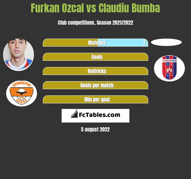 Furkan Ozcal infographic statistics for Adanaspor