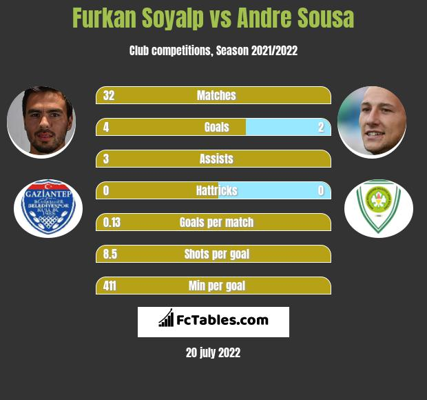 Furkan Soyalp vs Andre Sousa infographic