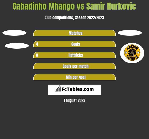 Gabadinho Mhango vs Samir Nurkovic h2h player stats