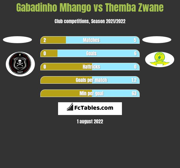 Gabadinho Mhango vs Themba Zwane h2h player stats