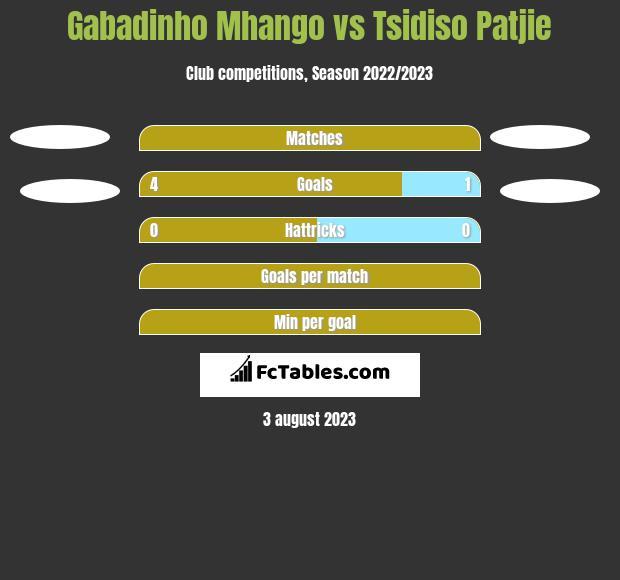 Gabadinho Mhango vs Tsidiso Patjie h2h player stats